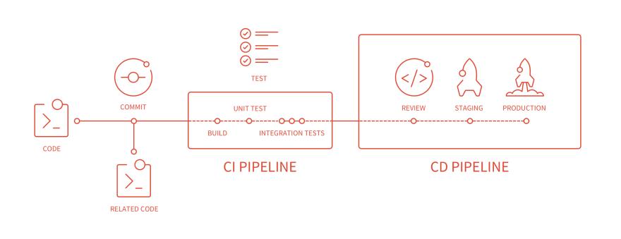 https://blog.img.crazyphper.com/2019/10/cicd_pipeline_infograph.png